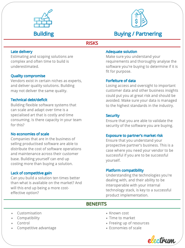 A chart showing the risks and benefits between building and buying